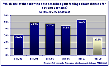 Big_confidence