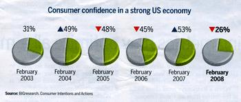Dmnews_confidence