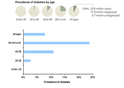 Redo_diabetes