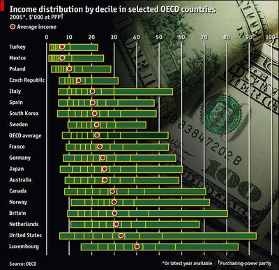 Economist_incomedist