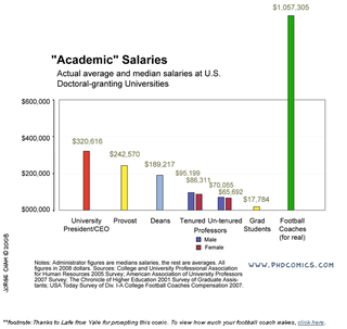 Acad_salaries