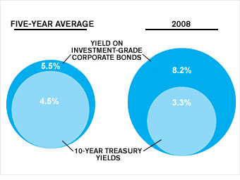 Cnn_corporate_bonds