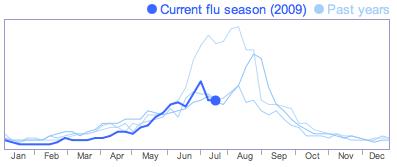 Google_flu_time1