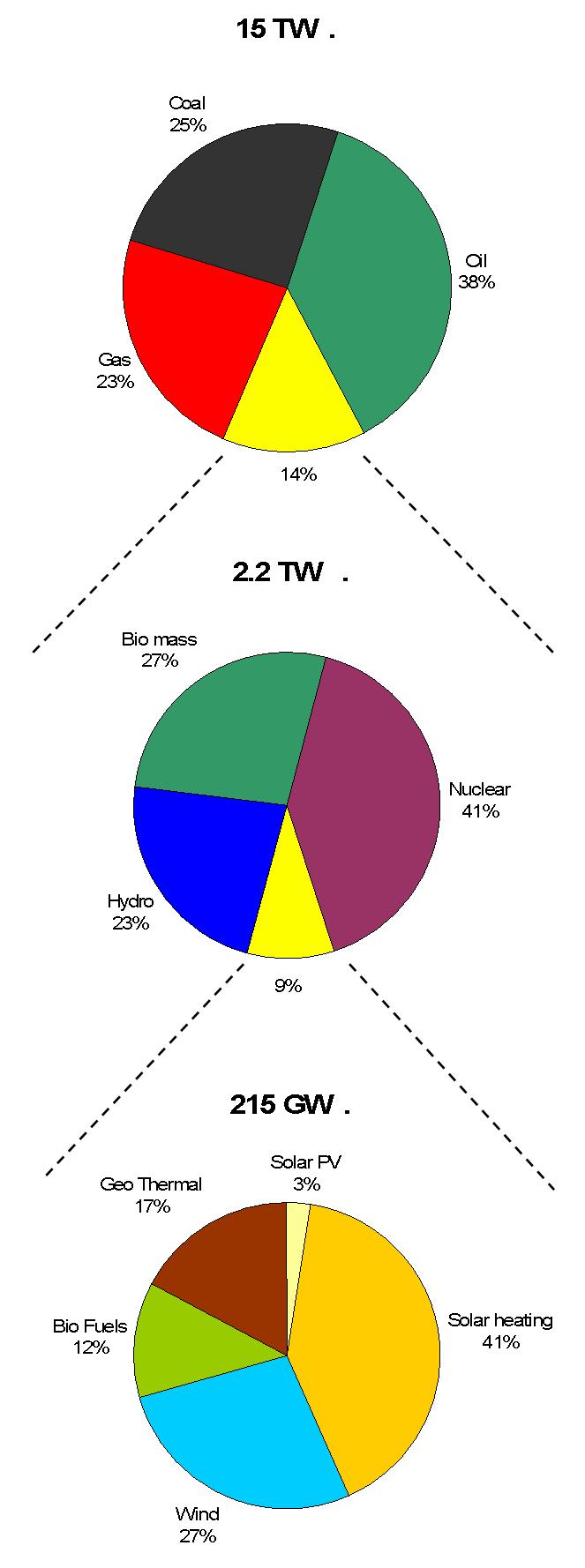 Junk charts pie chart cascadingpiecharts nvjuhfo Image collections
