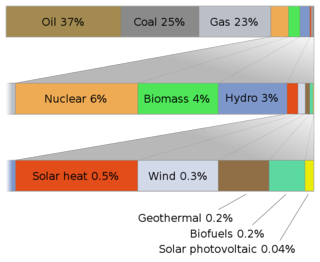 734px-World_energy_usage_width_chart.svg