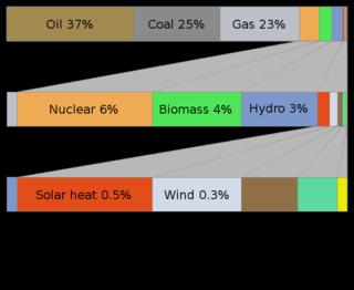 734px-World_energy_usage_width_chart.svg
