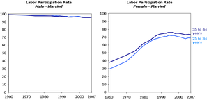 Redo_laborforce