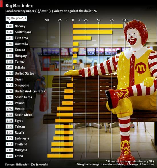 Junk Food Economic Class Regression Statistics Pubmed