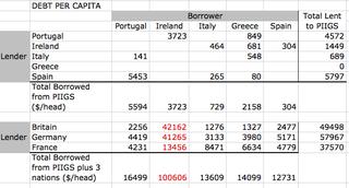 Redo_eurodebt_table2