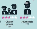 Citizensvsjournalists