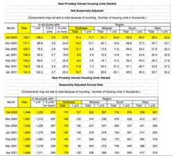 Census_housingstartscompare