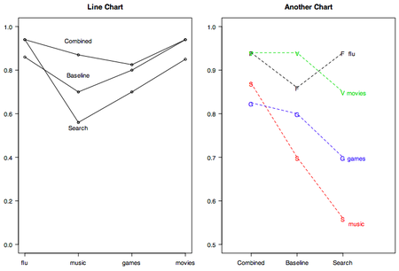 Redo_dsn_charts