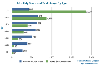 Voice-text-by-age