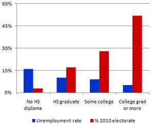 Kdrum_unemployment_electorate