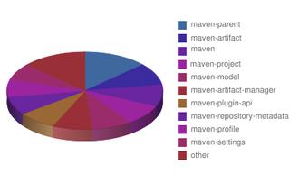 Maven_pie