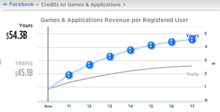 Trefis_gamerevenues