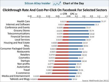 Sai_facebook-ctr-cpc-per-sector-jan-2011