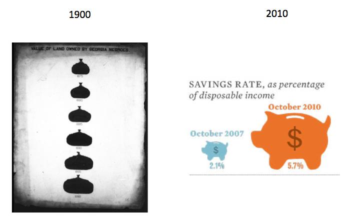 Have Data Graphics Progressed In The Last Century
