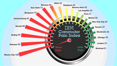 Ibm_commuterpain