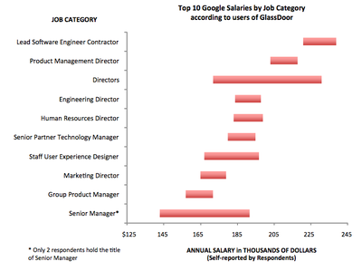 Jc_googlesalary2