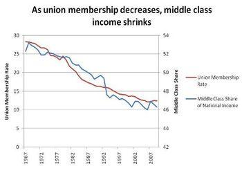 Unionincome