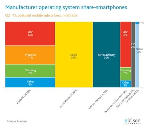 Nielsen-smartphone-marketshare