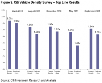 Citi-vehicle-density-survey