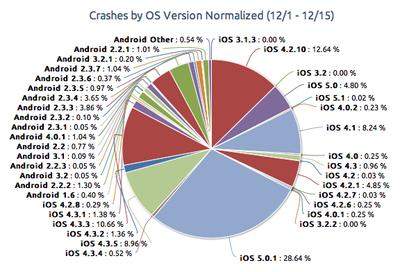 Bgr-crashes-ios-android-1