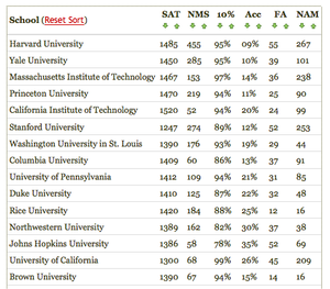 Table_sat_scores_by_college