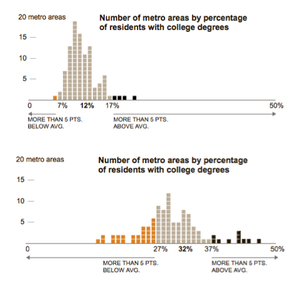 Nyt_collegegaphistograms