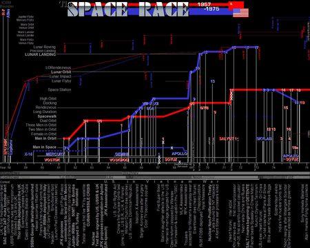 Wiki_Space_Race_1957-1975_
