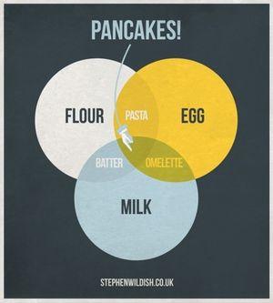 Pancakes_venn