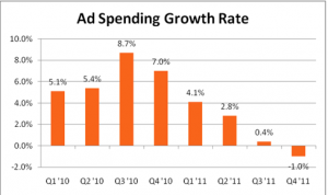 Ad-spending-growth-o