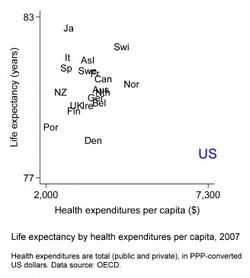Americasinefficienthealthcaresystem-figure1-version2