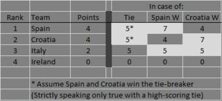 SpainCroatiaScenarios