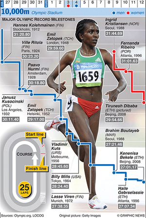 Guardian_olympics_10000m