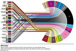 Info_beaut_plot_lines