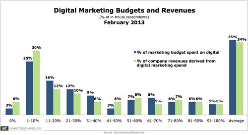 Econsultancy-Digital-Marketing-Budgets-Revenues-Feb2013