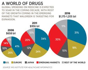 Forbes_0904_walgreens-graphic_398