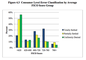 Ftc_credit_scoring_report_2