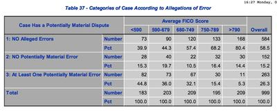 Ftc_credit_scoring_report