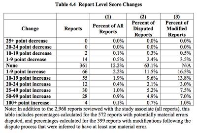 Ftc_credit_scoring_report_3
