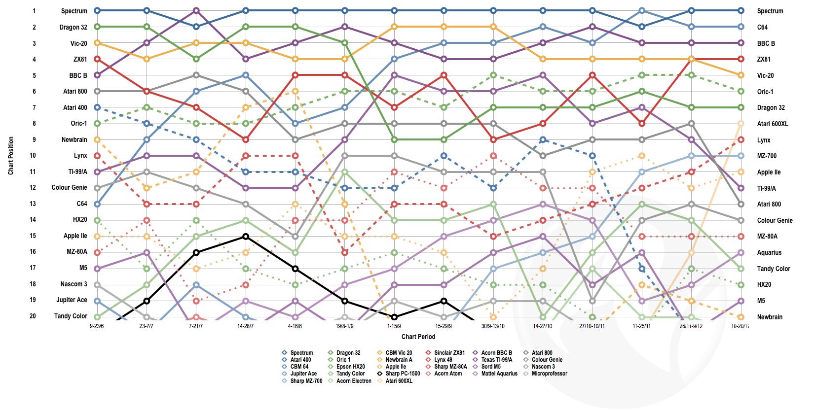 Junk Charts: Bumps chart