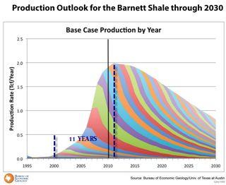 Barnett-Natural-Gas-prod-profile