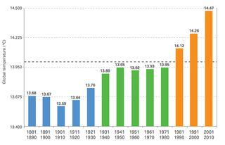 Wonkblog_global-warming-graph