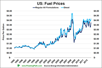 US-Fuel-Prices-Long-2-19-2013