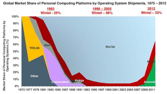 As_microsoft-intel-market-share