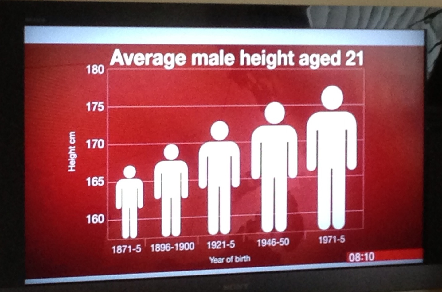 Male Height Comparison Chart