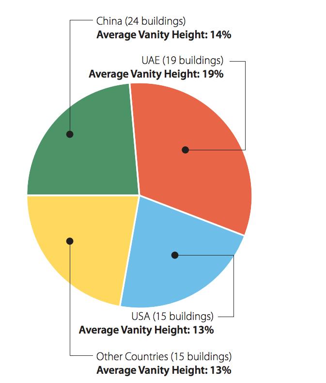 Junk Charts Pie Chart