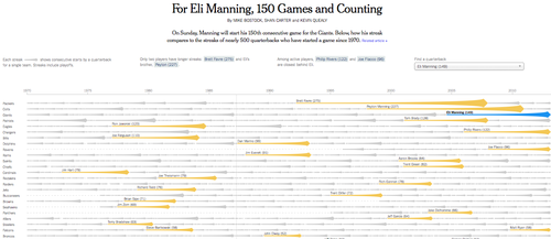There's nothing wrong with Eli Manning on this chart